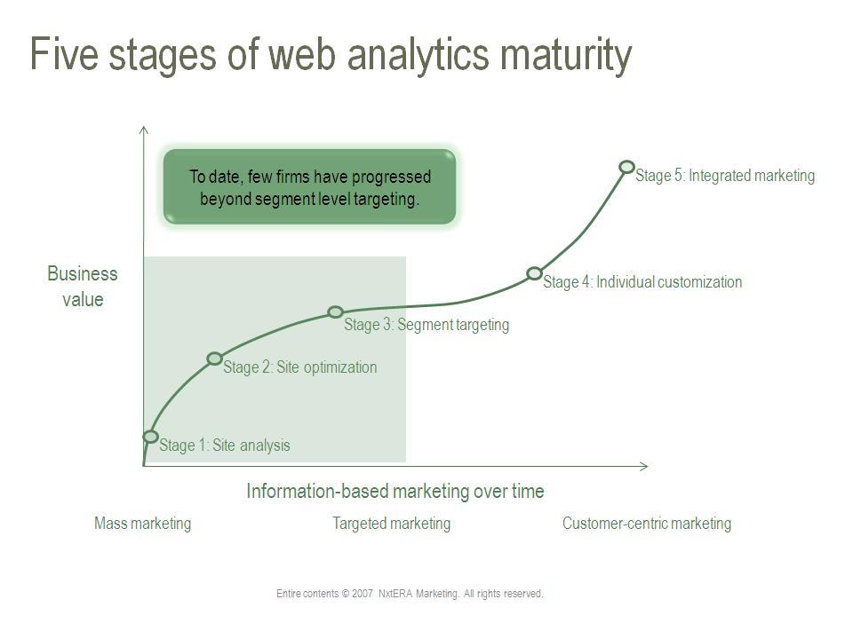 Web Analytics Maturity Framework